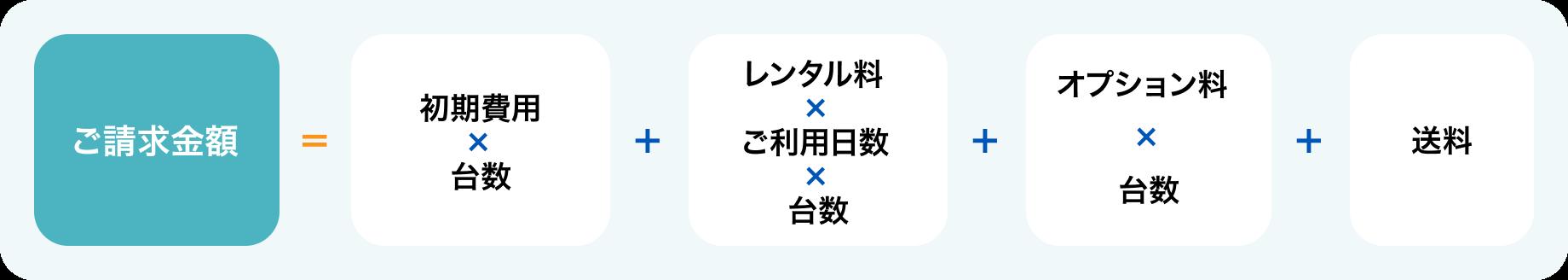 ご請求金額=(初期費用×台数)+(レンタル料×ご利用日数×台数)+(オプション料×台数)+(送料+税)